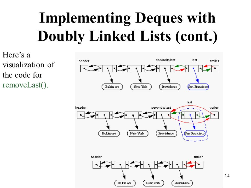 14 Implementing Deques with Doubly Linked Lists (cont.) Heres a visualization of the code for removeLast().