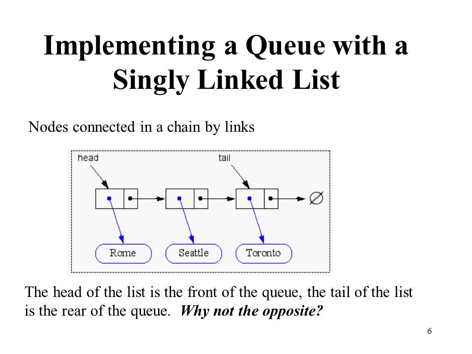 6 Implementing a Queue with a Singly Linked List Nodes connected in a chain by links The head of the list is the front of the queue, the tail of the l