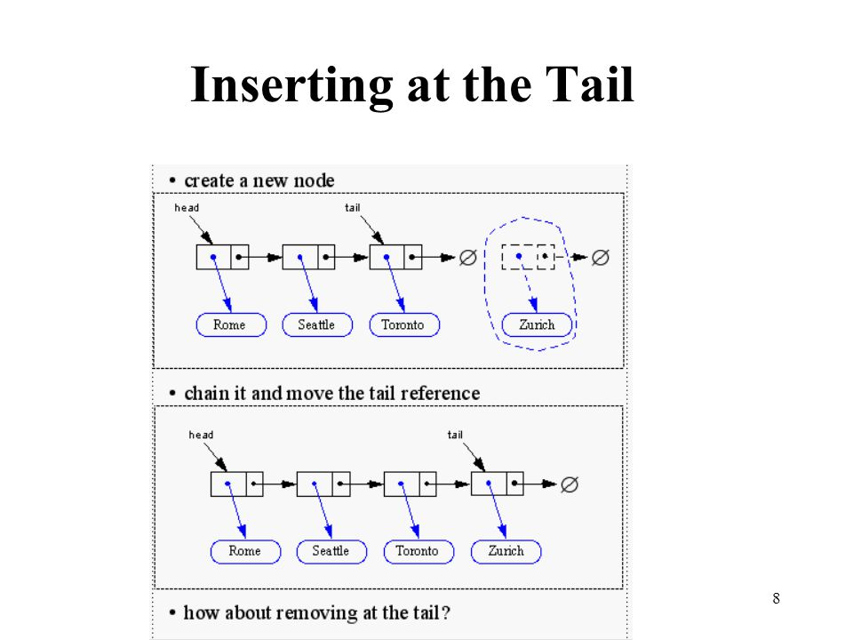 8 Inserting at the Tail