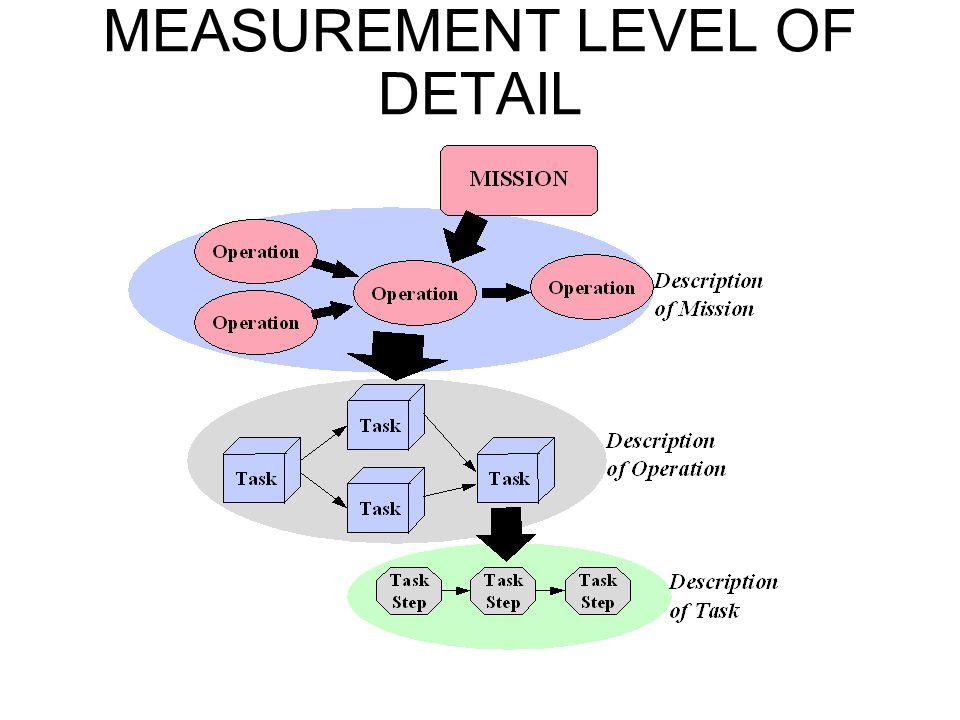 MEASUREMENT LEVEL OF DETAIL