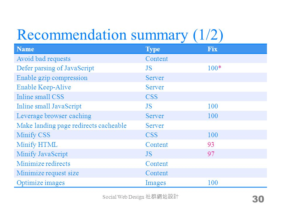 Recommendation summary (1/2) NameTypeFix Avoid bad requestsContent Defer parsing of JavaScriptJS100* Enable gzip compressionServer Enable Keep-AliveServer Inline small CSSCSS Inline small JavaScriptJS100 Leverage browser cachingServer100 Make landing page redirects cacheableServer Minify CSSCSS100 Minify HTMLContent93 Minify JavaScriptJS97 Minimize redirectsContent Minimize request sizeContent Optimize imagesImages100 Social Web Design 30