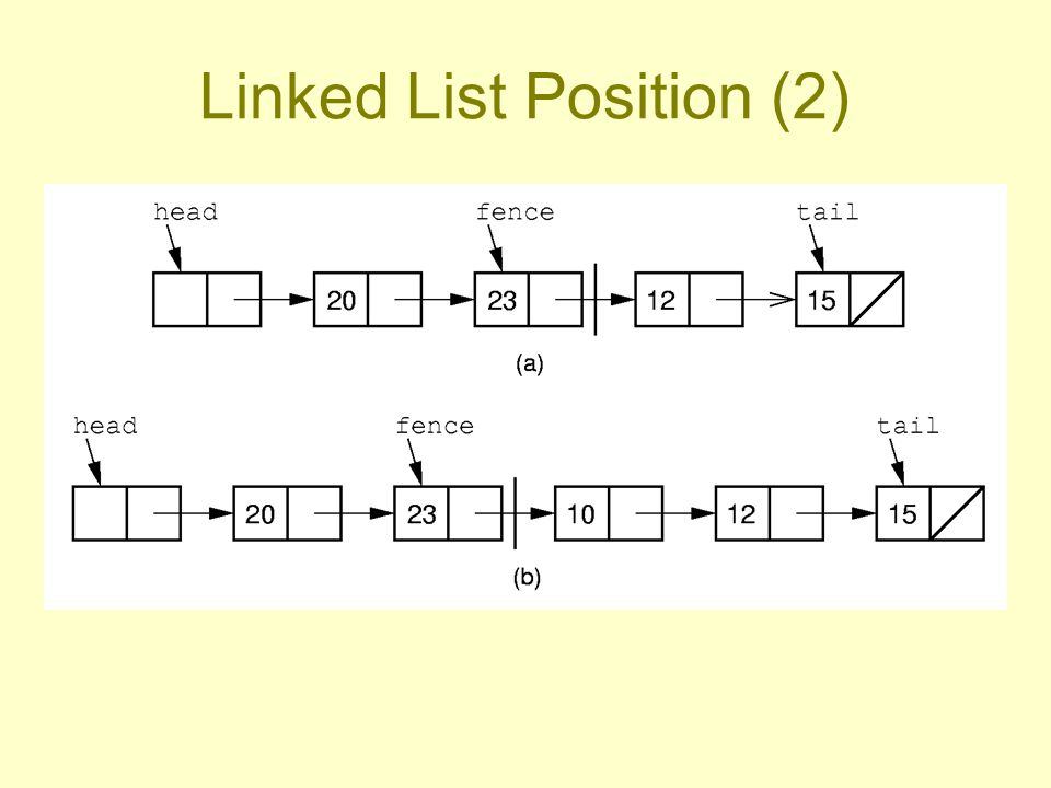 Linked List Position (2)