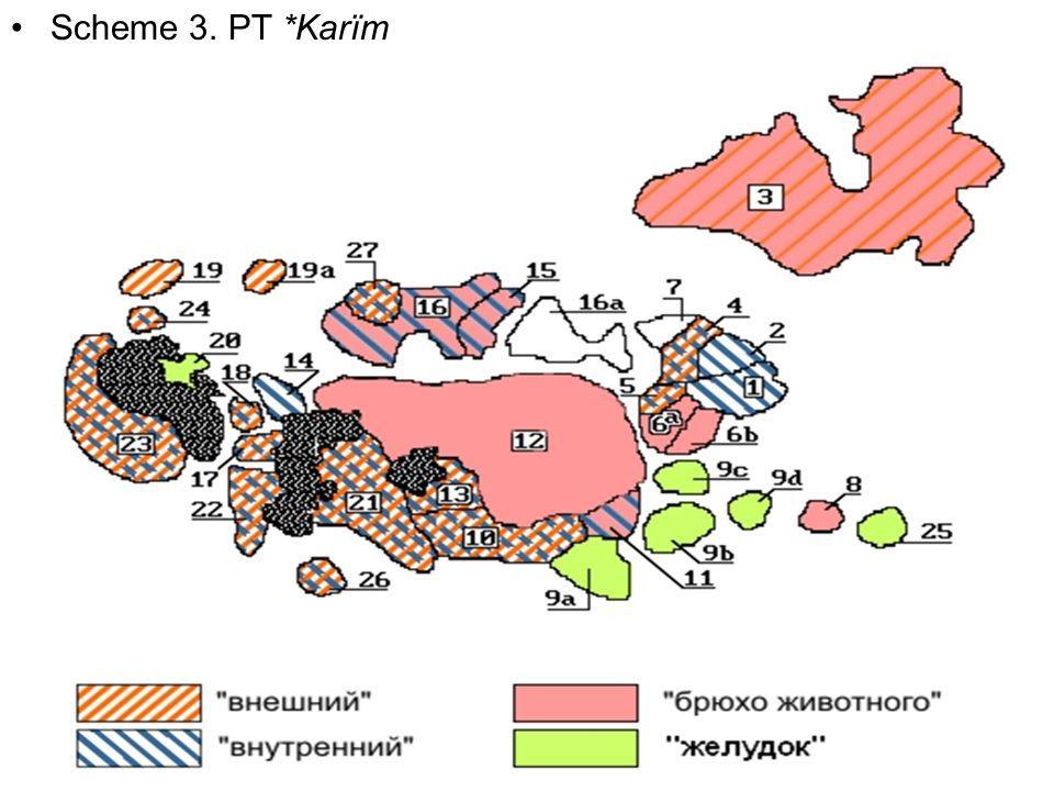 Scheme 3. PT *Karïm