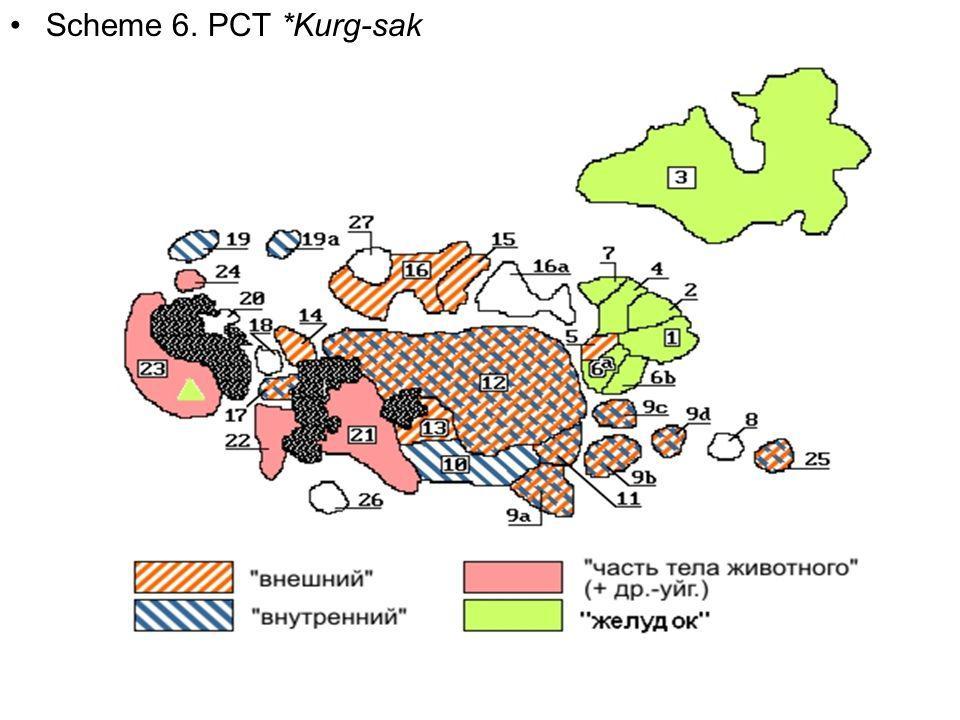 Scheme 6. PCT *Kurg-sak