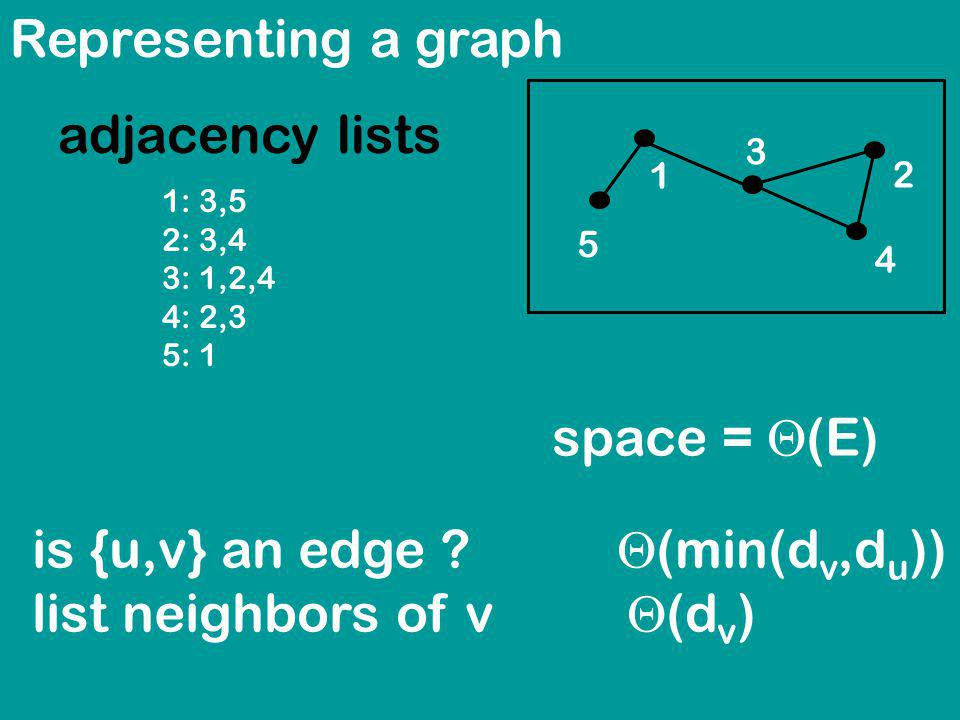 Representing a graph adjacency lists 1 2 3 4 5 space = (E) 1: 3,5 2: 3,4 3: 1,2,4 4: 2,3 5: 1 is {u,v} an edge .