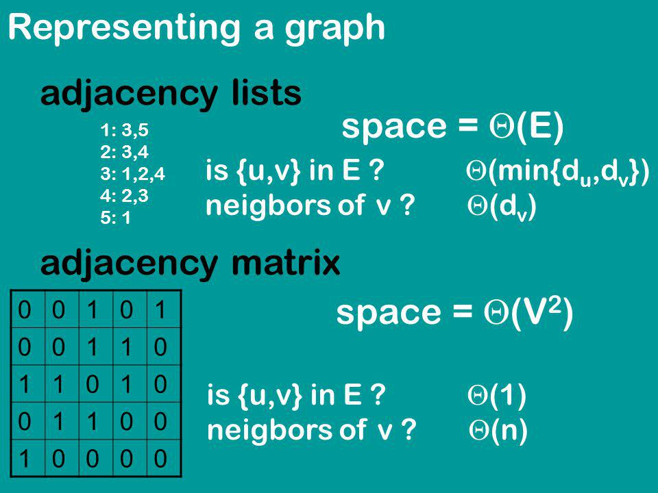 Representing a graph adjacency lists space = (E) 1: 3,5 2: 3,4 3: 1,2,4 4: 2,3 5: 1 00101 00110 11010 01100 10000 space = (V 2 ) adjacency matrix is {u,v} in E .