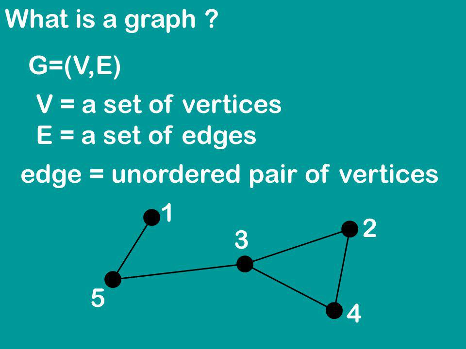 G=(V,E) V = a set of vertices E = a set of edges edge = unordered pair of vertices 1 2 3 4 5