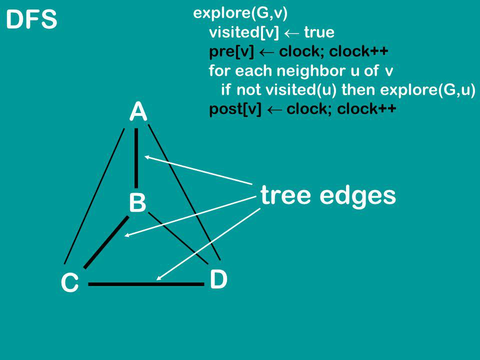 DFS explore(G,v) visited[v] true pre[v] clock; clock++ for each neighbor u of v if not visited(u) then explore(G,u) post[v] clock; clock++ A B C D tree edges
