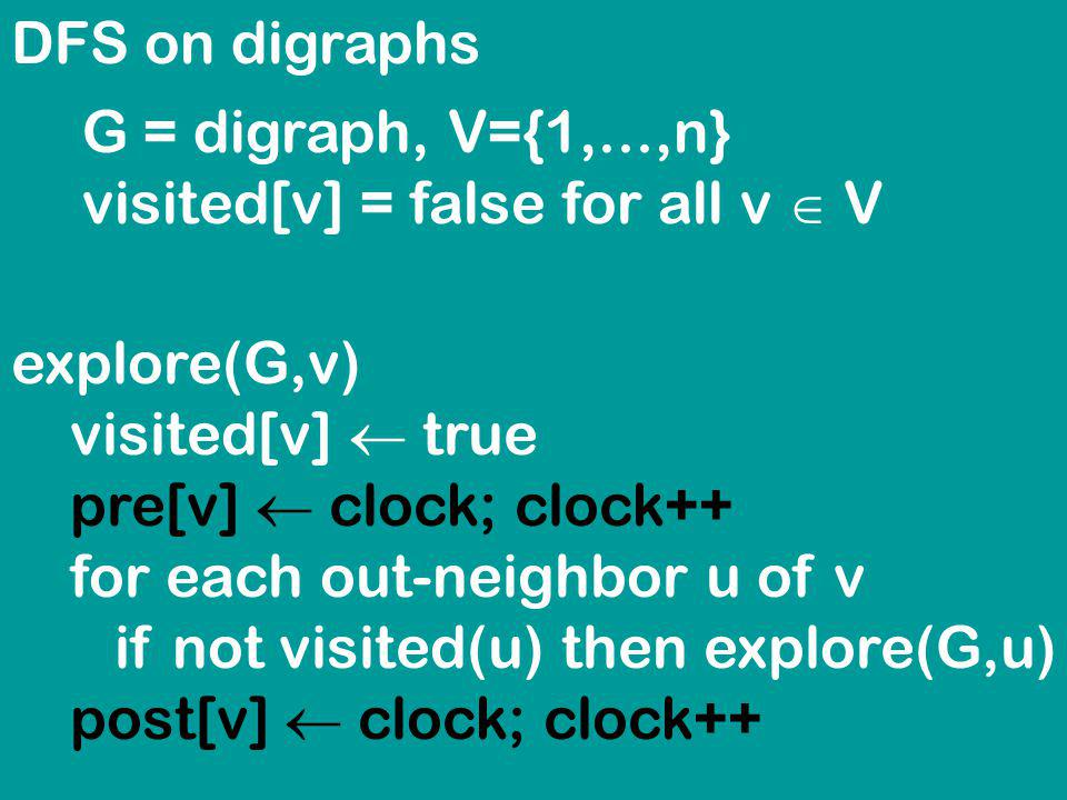 DFS on digraphs explore(G,v) visited[v] true pre[v] clock; clock++ for each out-neighbor u of v if not visited(u) then explore(G,u) post[v] clock; clock++ G = digraph, V={1,...,n} visited[v] = false for all v V