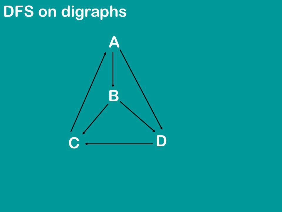 DFS on digraphs A B C D