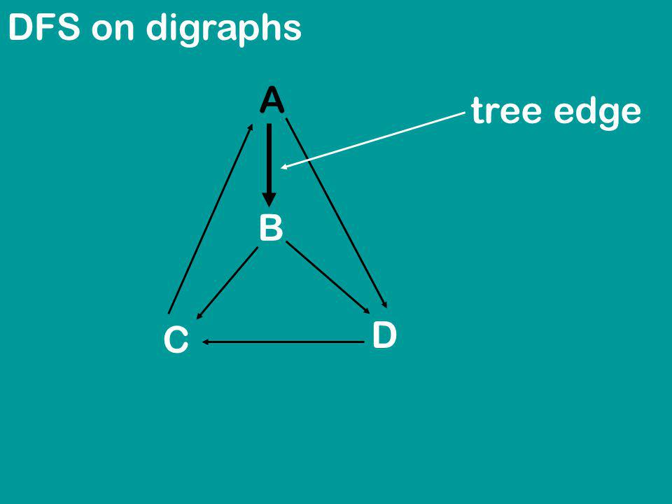DFS on digraphs A B C D tree edge