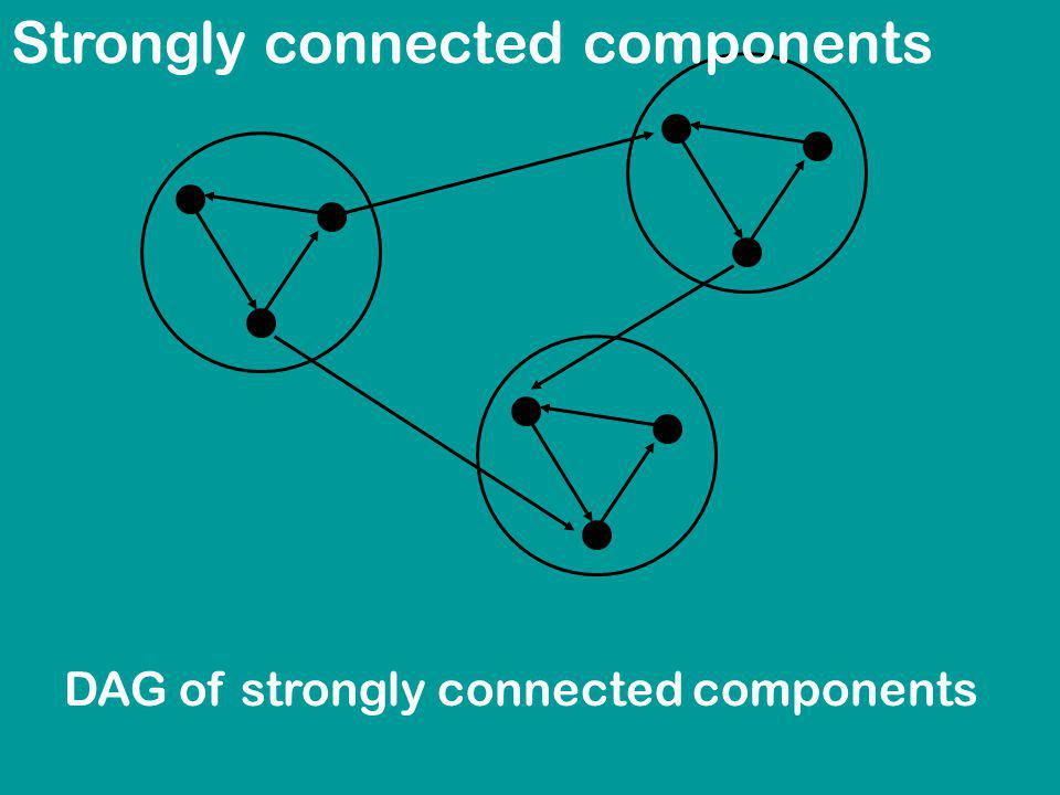 Strongly connected components DAG of strongly connected components