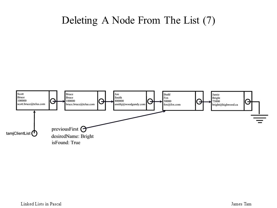 James Tam Linked Lists in Pascal Deleting A Node From The List (7)