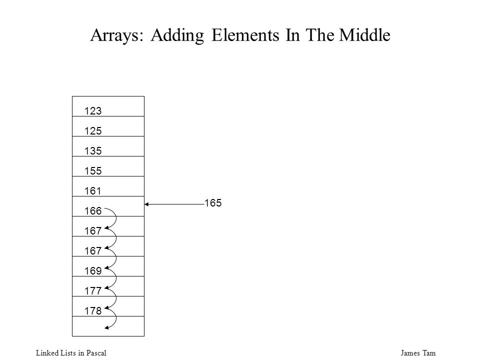 James Tam Linked Lists in Pascal Arrays: Adding Elements In The Middle 123 125 135 155 161 166 167 169 177 178 165