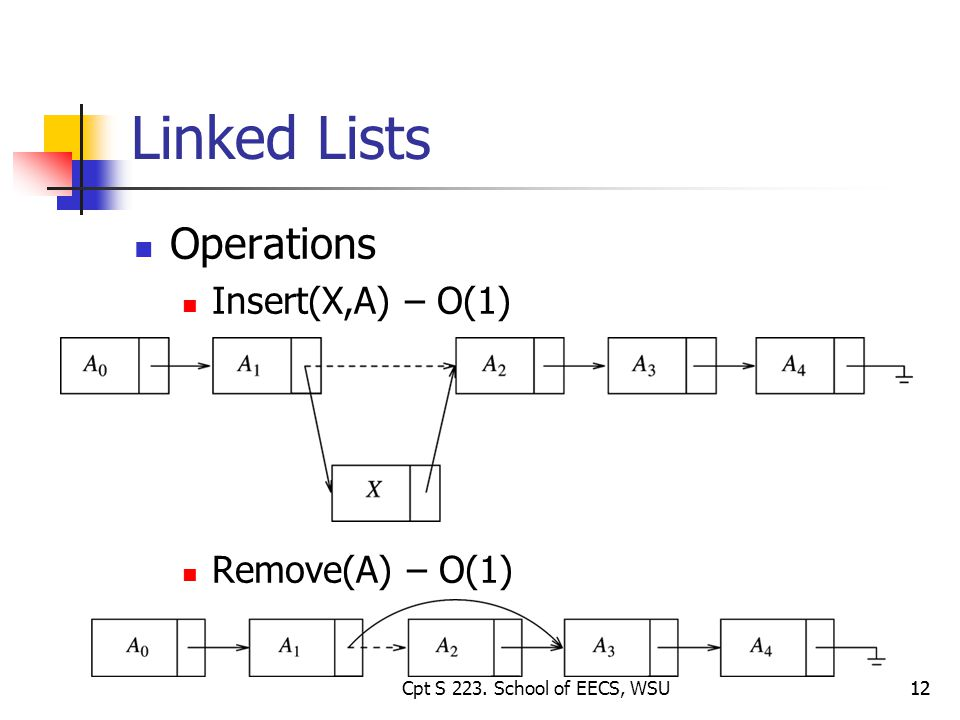 12 Linked Lists Operations Insert(X,A) – O(1) Remove(A) – O(1) Cpt S 223. School of EECS, WSU