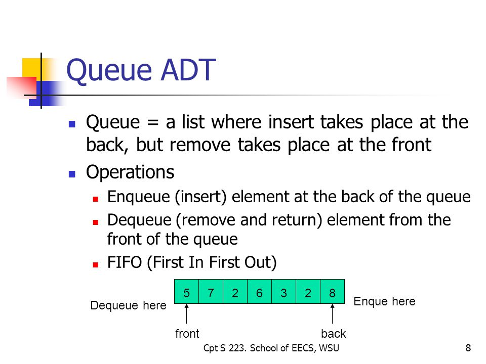 8 Queue ADT Queue = a list where insert takes place at the back, but remove takes place at the front Operations Enqueue (insert) element at the back of the queue Dequeue (remove and return) element from the front of the queue FIFO (First In First Out) frontback Enque here Dequeue here 8Cpt S 223.