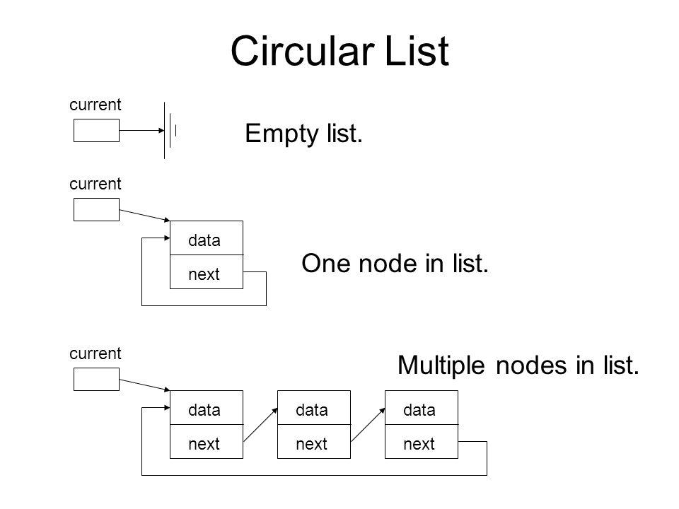 Circular List current data next current data next data next data next Empty list.