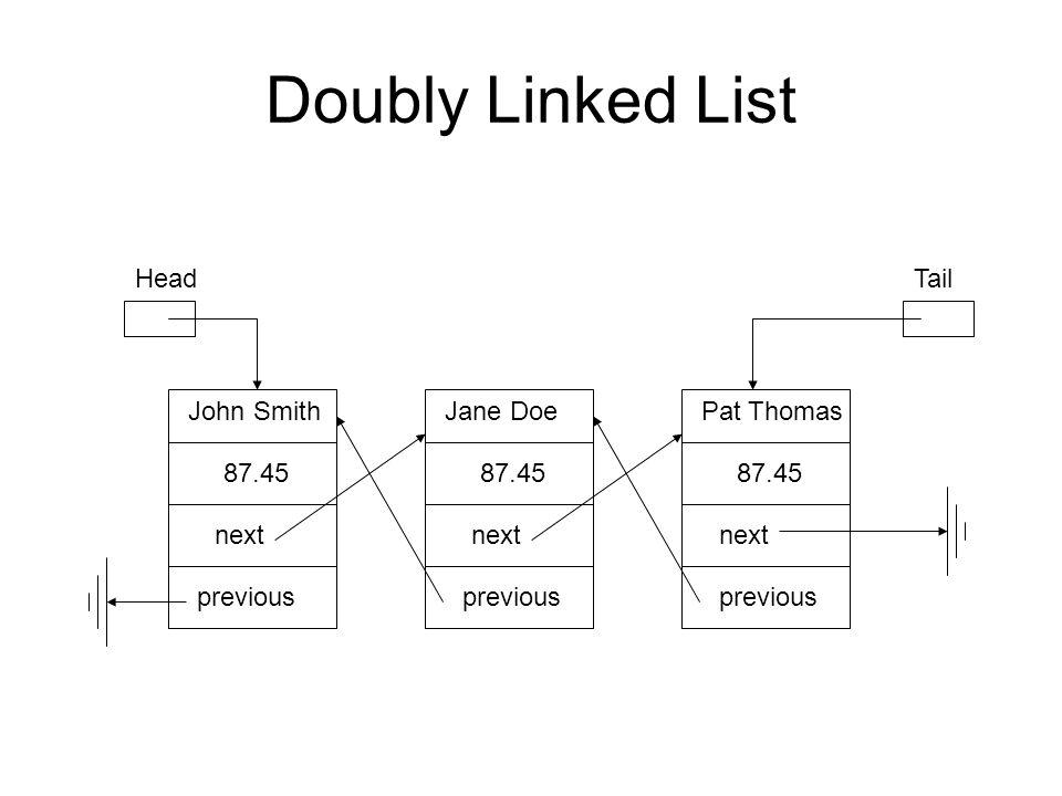 Doubly Linked List John Smith 87.45 Jane Doe 87.45 Pat Thomas 87.45 HeadTail next previous