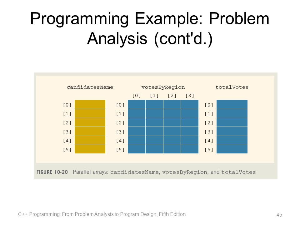 Programming Example: Problem Analysis (cont'd.) C++ Programming: From Problem Analysis to Program Design, Fifth Edition 45