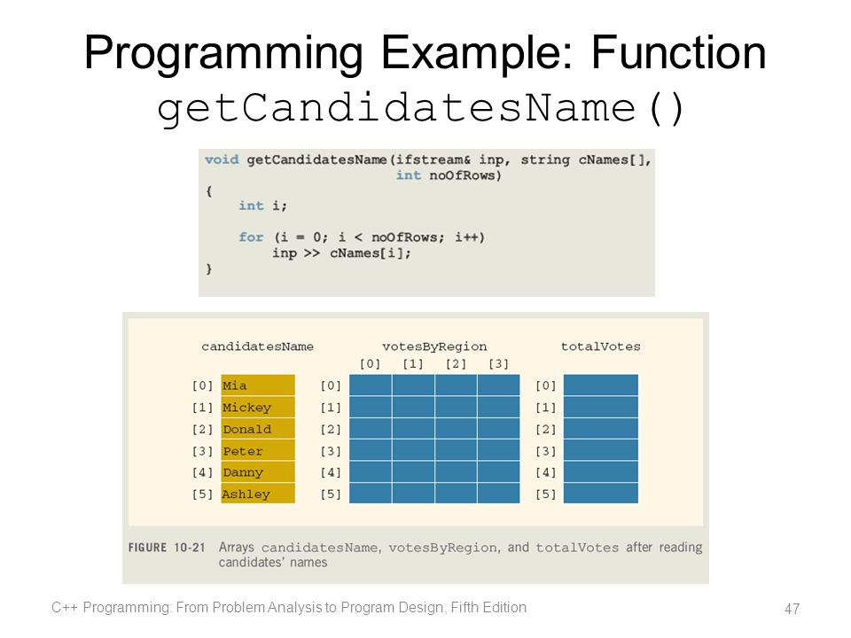 Programming Example: Function getCandidatesName() C++ Programming: From Problem Analysis to Program Design, Fifth Edition 47