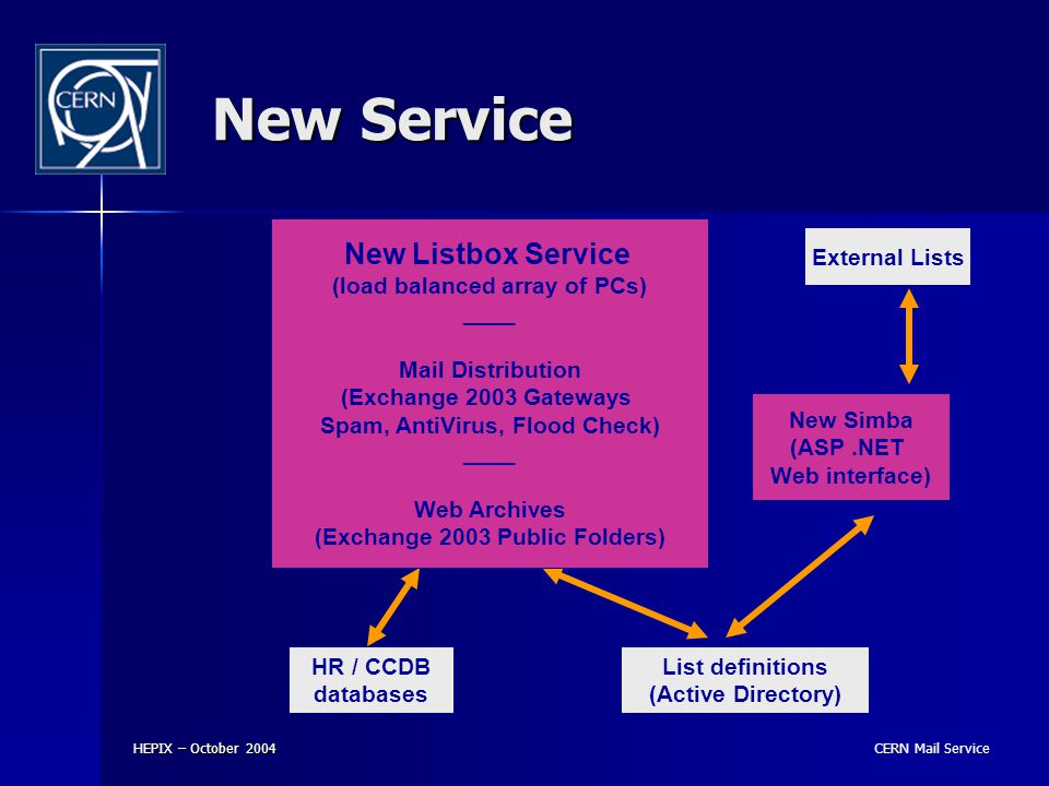CERN Mail Service HEPIX – October 2004 New Service HR / CCDB databases List definitions (Active Directory) New Simba (ASP.NET Web interface) New Listbox Service (load balanced array of PCs) ____ Mail Distribution (Exchange 2003 Gateways Spam, AntiVirus, Flood Check) ____ Web Archives (Exchange 2003 Public Folders) External Lists