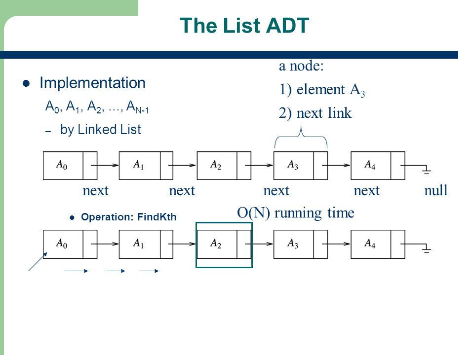 25 The List ADT Implementation A 0, A 1, A 2,..., A N-1 – by Linked List Operation: FindKth a node: 1)element A 3 2)next link next next next next null
