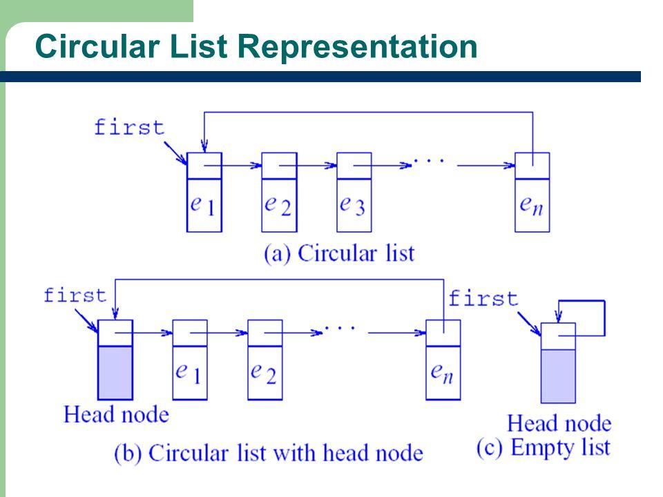 31 Circular List Representation