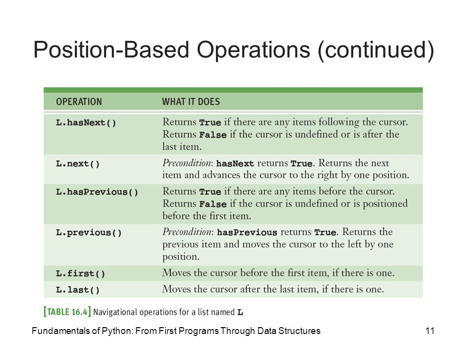Fundamentals of Python: From First Programs Through Data Structures11 Position-Based Operations (continued)