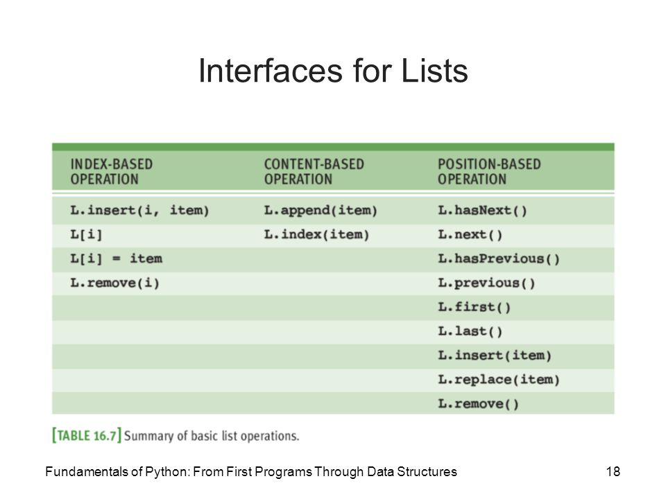 Fundamentals of Python: From First Programs Through Data Structures18 Interfaces for Lists