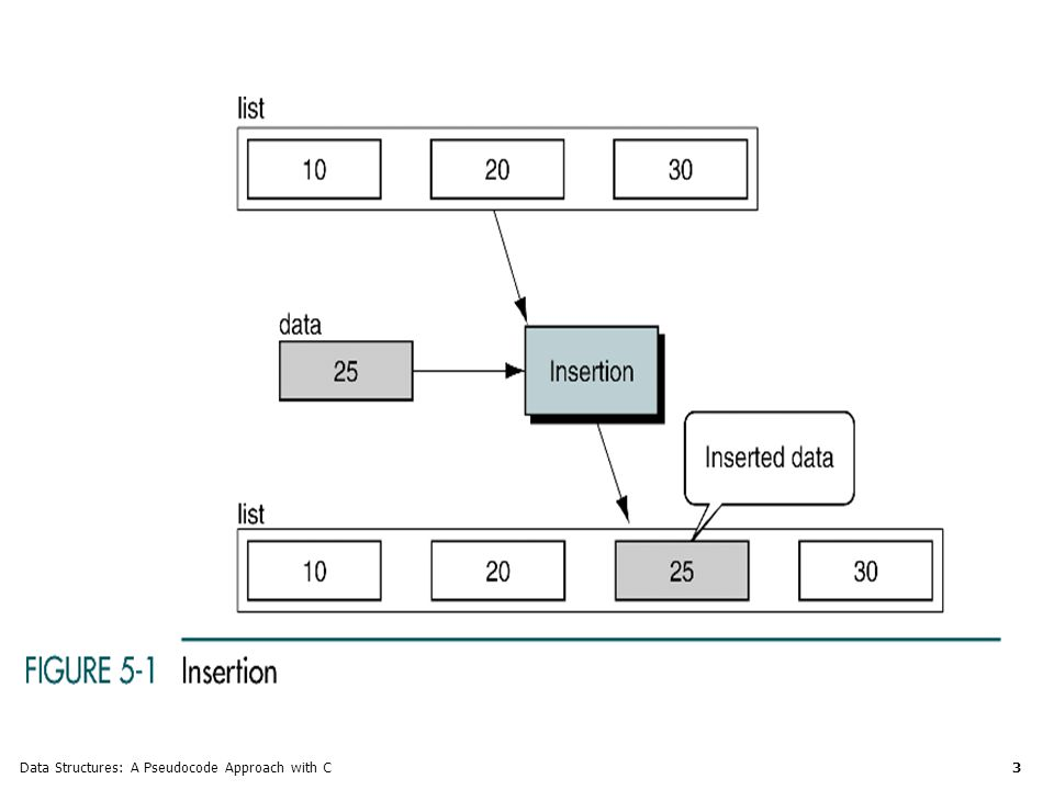 Data Structures: A Pseudocode Approach with C 24 Doubly Linked List A doubly linked list is a linked list structure in which each node has a pointer to both its successor and its predecessor.