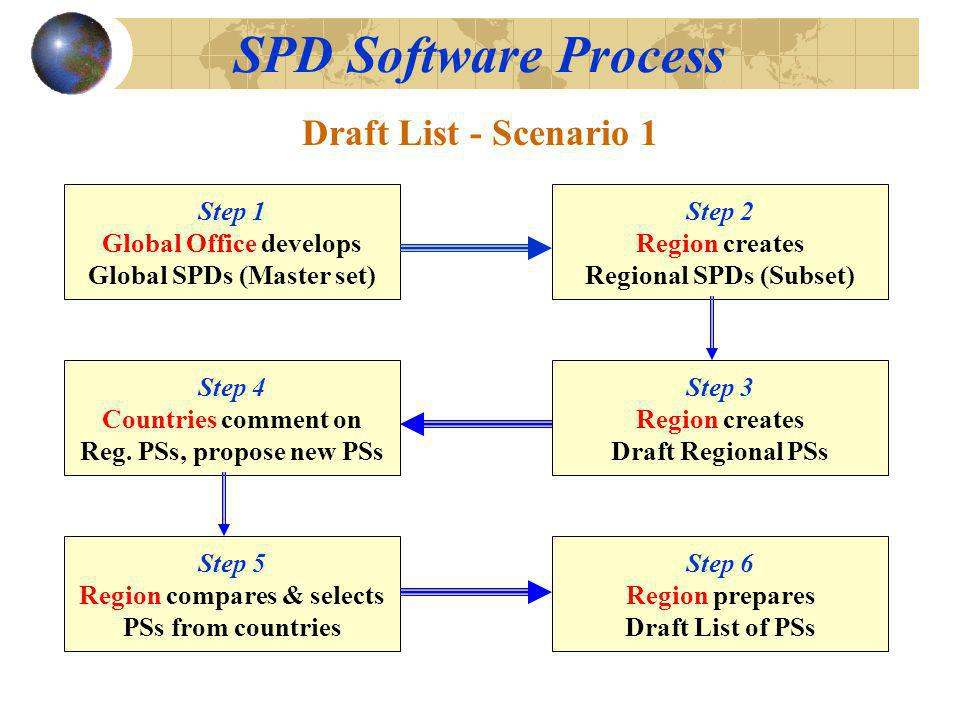 SPD Software Process Step 1 Global Office develops Global SPDs (Master set) Step 4 Countries comment on Reg. PSs, propose new PSs Step 2 Region create