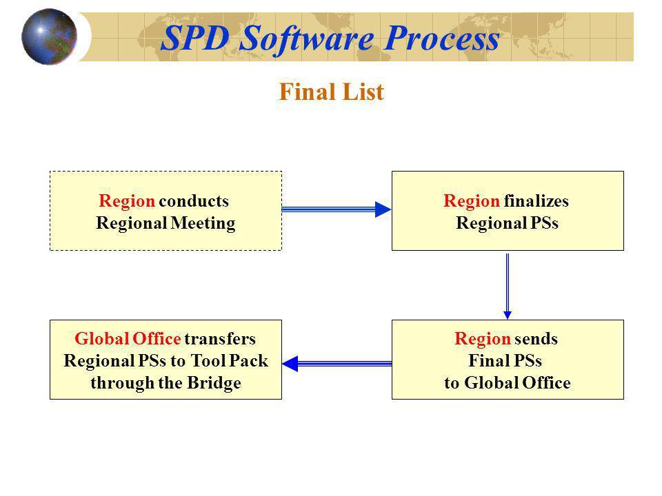 SPD Software Process Region sends Final PSs to Global Office Region finalizes Regional PSs Global Office transfers Regional PSs to Tool Pack through the Bridge Final List Region conducts Regional Meeting