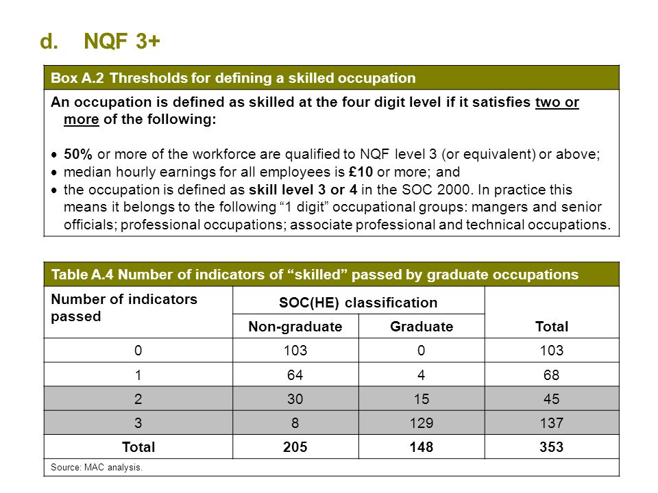 18 d.NQF 3+ Box A.2 Thresholds for defining a skilled occupation An occupation is defined as skilled at the four digit level if it satisfies two or mo