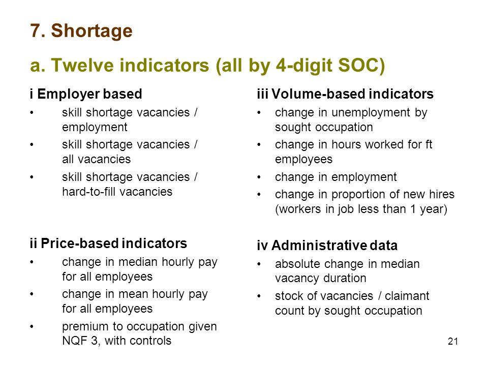 21 7. Shortage a.