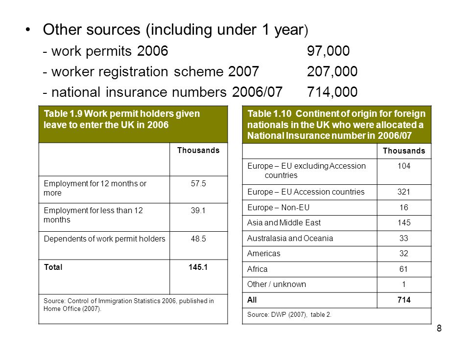8 Other sources (including under 1 year ) - work permits 200697,000 - worker registration scheme 2007207,000 - national insurance numbers 2006/07714,000 Table 1.10 Continent of origin for foreign nationals in the UK who were allocated a National Insurance number in 2006/07 Thousands Europe – EU excluding Accession countries 104 Europe – EU Accession countries321 Europe – Non-EU16 Asia and Middle East145 Australasia and Oceania33 Americas32 Africa61 Other / unknown1 All714 Source: DWP (2007), table 2.