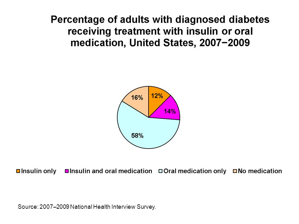 Source: 2007–2009 National Health Interview Survey.