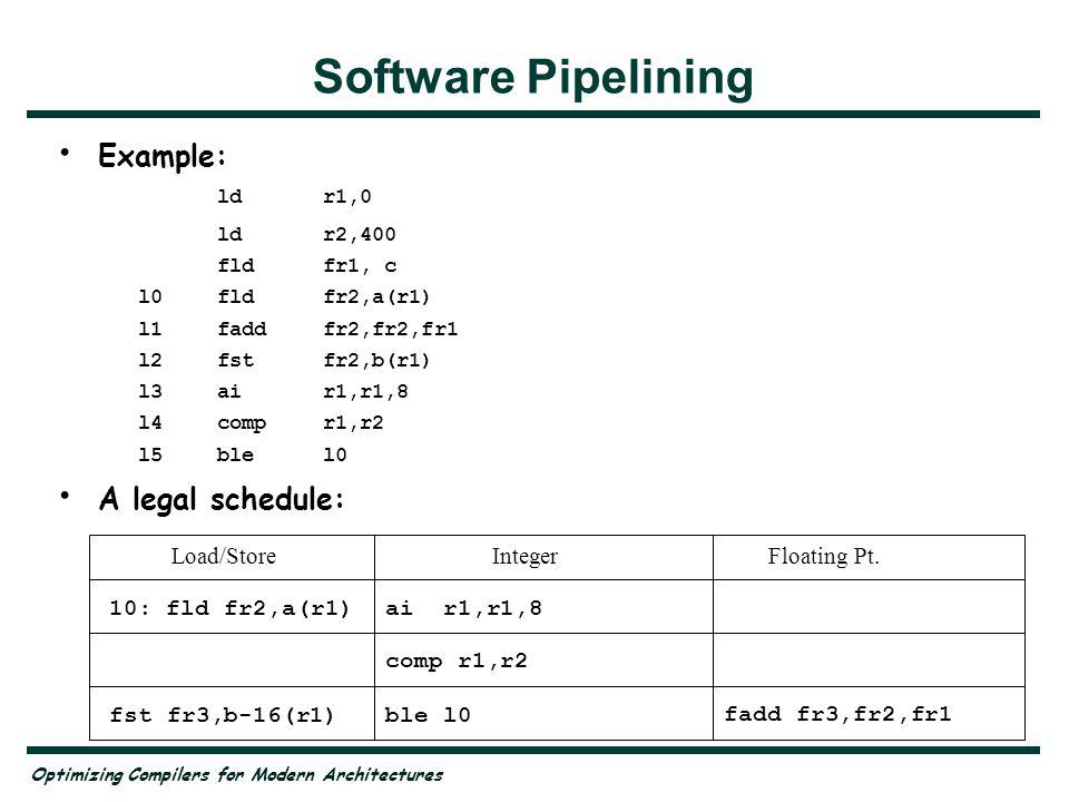 Optimizing Compilers for Modern Architectures Software Pipelining Example: ld r1,0 ld r2,400 fld fr1, c l0 fld fr2,a(r1) l1 fadd fr2,fr2,fr1 l2 fst fr2,b(r1) l3 air1,r1,8 l4 compr1,r2 l5 blel0 A legal schedule: 10: fld fr2,a(r1)ai r1,r1,8 Floating Pt.