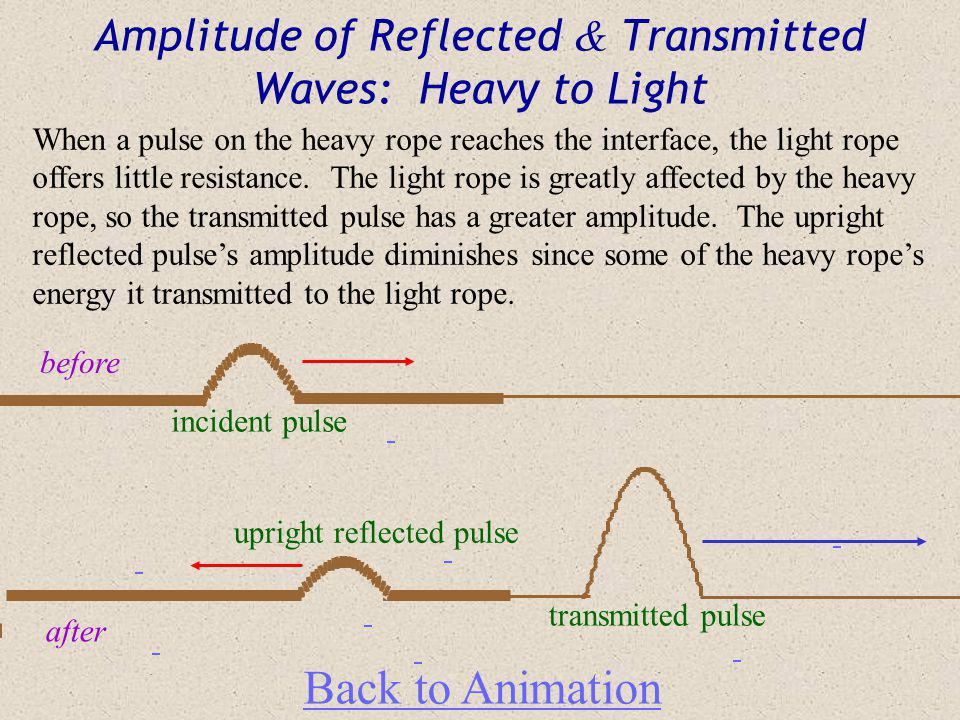 Amplitude of Reflected & Transmitted Waves: Light to Heavy Back to Animation before after When a pulse on the light rope reaches the interface, the he