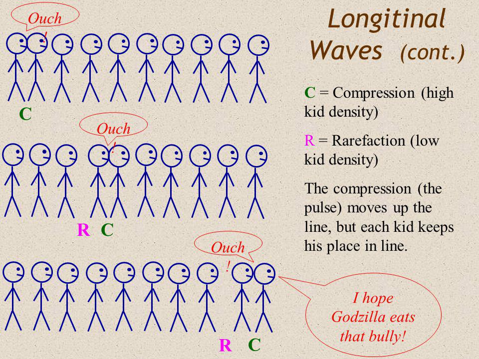 Amplitude & Energy The energy carried by a wave is proportional to the square of its amplitude: E A 2 m1m1 m2m2 m3m3 m4m4 m5m5 Consider our masses on a string again.