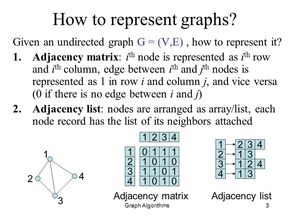 Graph Algorithms14 How to represent graphs.