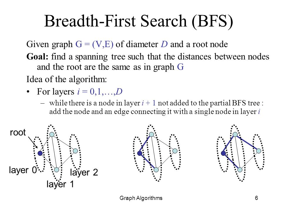 Graph Algorithms7 Implementing BFS Structures: –Adjacency list –Lists L 0,L 1,…,L D –Array Discovered[1…n] Algorithm: Set L 0 = {root} For layers i = 0,1,…,D –Initialize empty list L i+1 –For each node v in L i take next edge adjacent to v and if its second end w is not marked as Discovered then add w to L i+1 and {v,w} to partial BFS layer 0 layer 1 layer 2 root