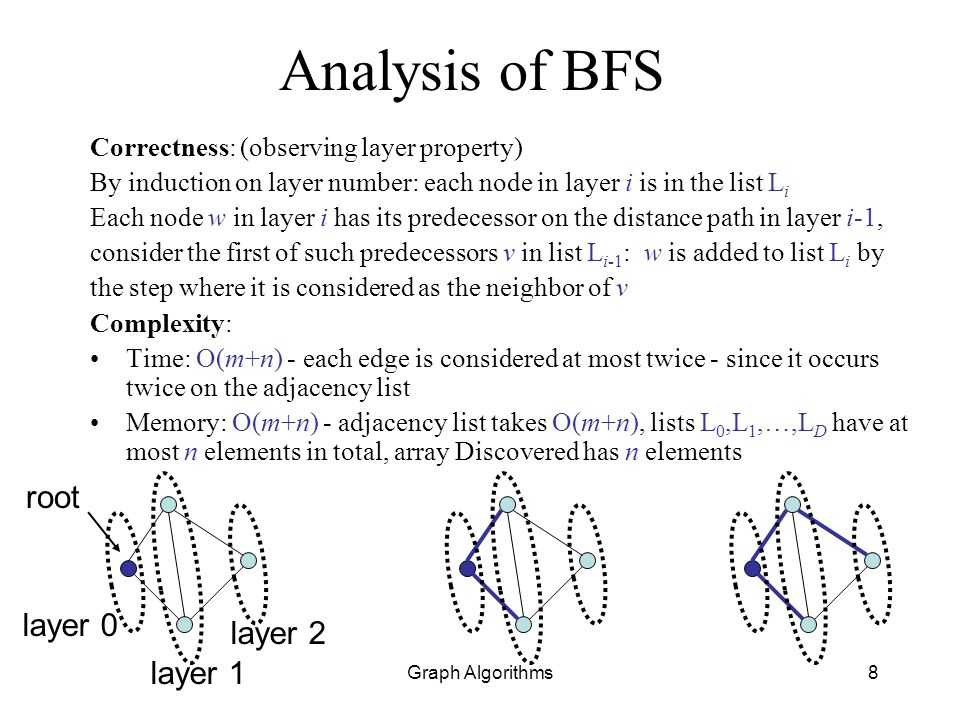 Graph Algorithms8 Analysis of BFS Correctness: (observing layer property) By induction on layer number: each node in layer i is in the list L i Each n