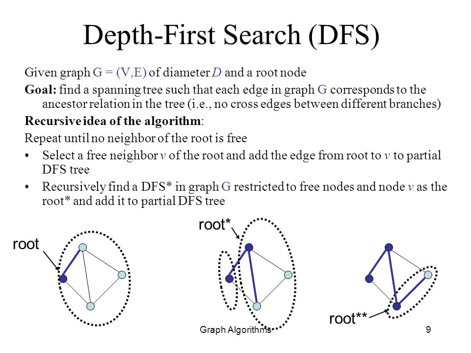 Graph Algorithms9 Depth-First Search (DFS) Given graph G = (V,E) of diameter D and a root node Goal: find a spanning tree such that each edge in graph