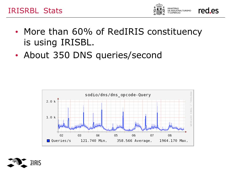 IRISRBL Stats More than 60% of RedIRIS constituency is using IRISBL. About 350 DNS queries/second