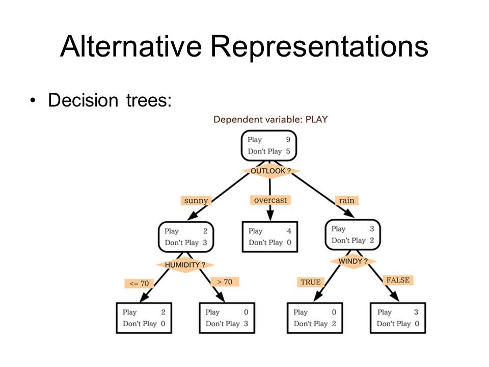 Alternative Representations Decision trees: