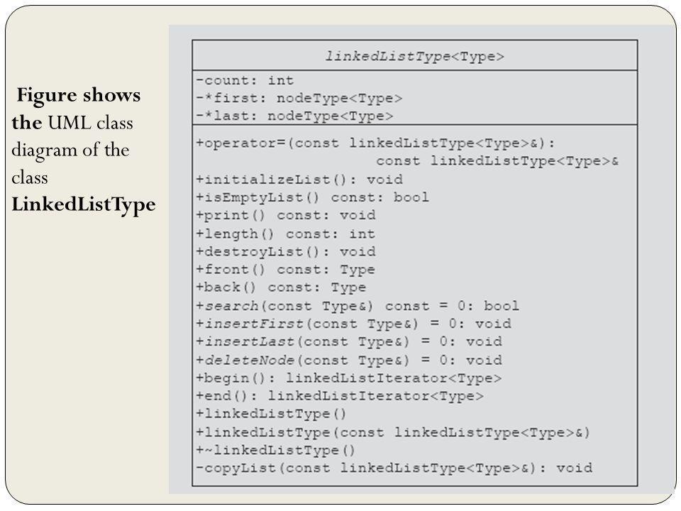 Figure shows the UML class diagram of the class LinkedListType