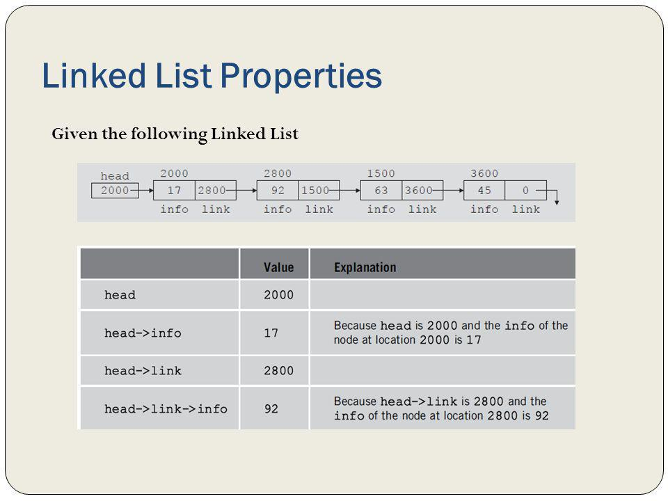 Linked List Properties Given the following Linked List