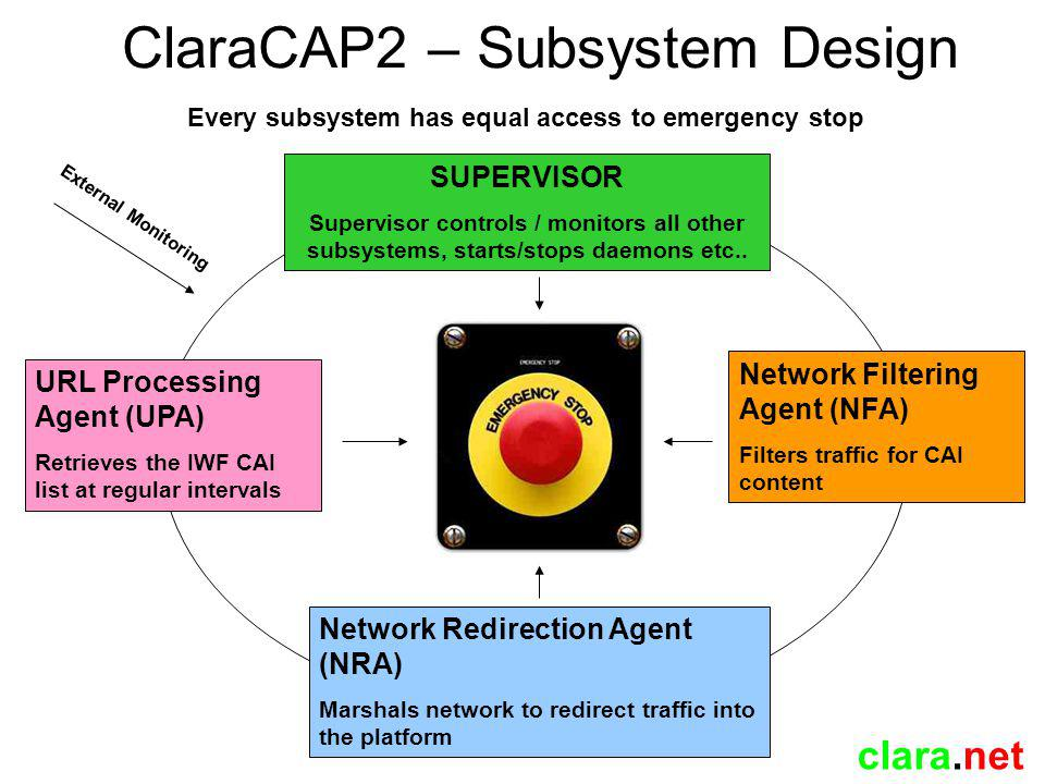 clara.net ClaraCAP2 – System Monitoring Also, whilst we are talking about the list… NFA internally monitors request count (per second) Sudden surge (+ delta) causes NFA panic() Designed to stop accidental insertion of popular, high traffic IPs into the NRA list If these are discovered then the IWF are contacted and informed but the system remains down until they advise.