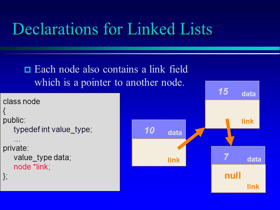 p p Each node also contains a link field which is a pointer to another node. data 15 data 7 Declarations for Linked Lists data 10 link null link class
