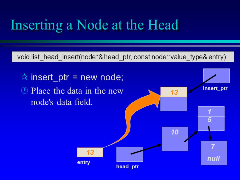 Inserting a Node at the Head insert_ptr = new node; · ·Place the data in the new node's data field. 10 1515 7 null head_ptr entry 13 insert_ptr 13 voi